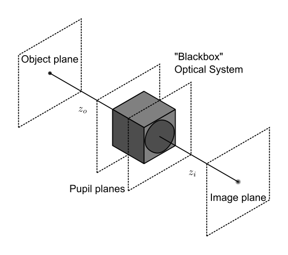 Optical system with pupils