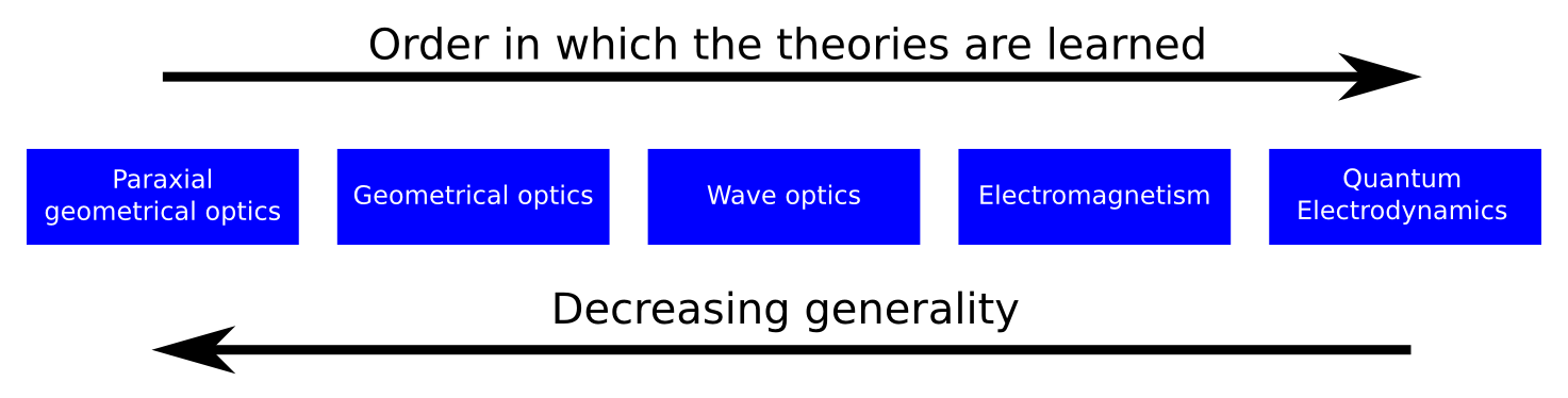 The order of optics theories