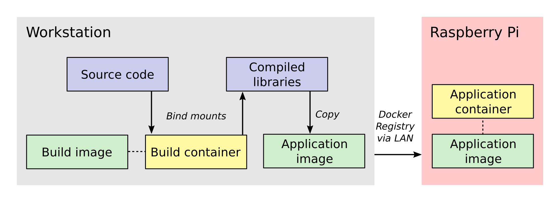 The cross-compilation workflow